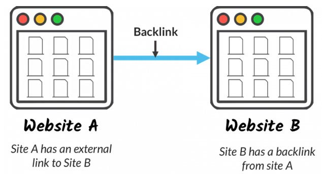 What is a back-link